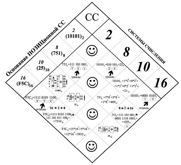 Перевод чисел из разных систем