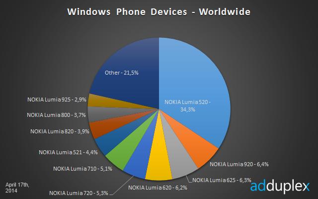 Статистика использования WP устройств
